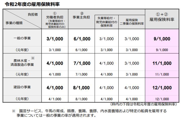 保険 料率 2020 雇用